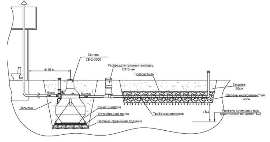 схема движения стоков на примере 3-х кубового септика