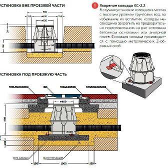 литой кабельный колодец КС-2.2 инструкция по монтажу