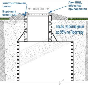 схема установки колодца с приваренным люком